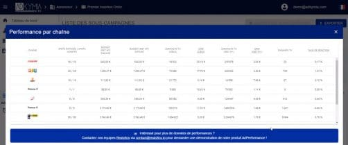 Performance campagnes programmatique tv depuis adkymia