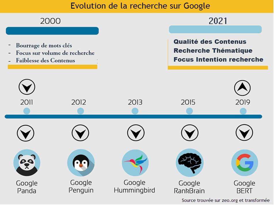Evolution des algorihtmes et des termes de recherche dans Google