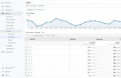 Suivi par progressioin google analytics