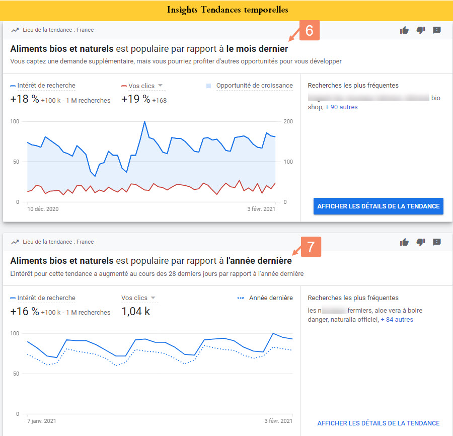 Tendances temporelles des insights google adds -