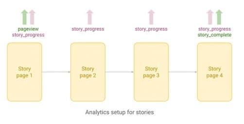 Projet analytics sur AMP project blog