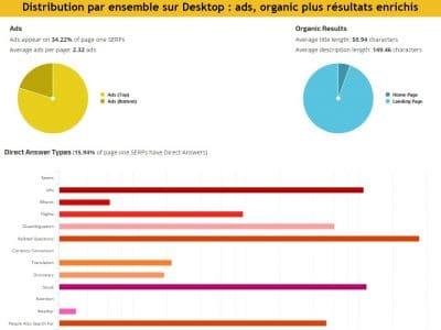 Ventilation Desktop par ensembles serp ads organic et enrichis