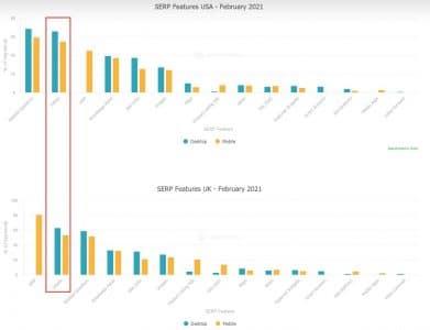 Serp features google selon search metrics