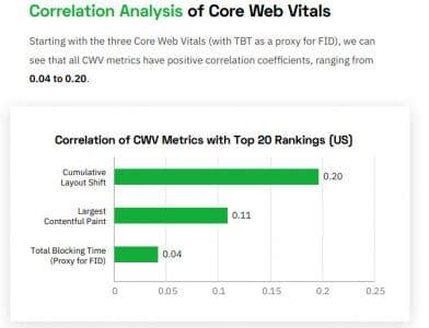 Analyse correlative des singaux web essentiels