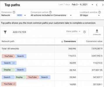 Vue de l'attribution google ads avecYT et Display