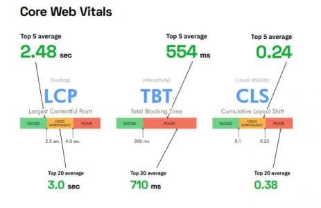 Etude des performances sur les web core vitals