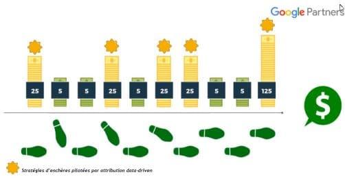 stratégie d'enchères data-driven-