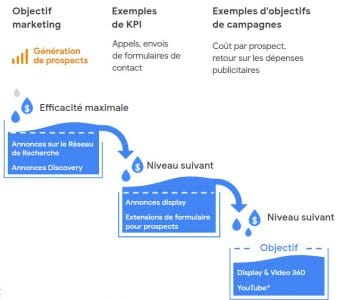 Cas de planification en Lead generation prospects