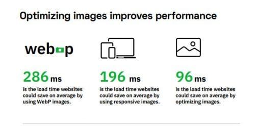 importance des images