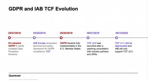 evolution GDPR to TCF