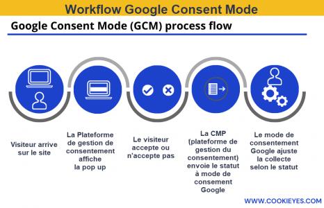 Processus du Google Consent Mode