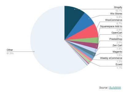 Top Solutions de création de site E-commerce monde