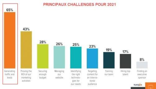 Challenges B2b en 2021