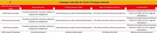 Campagne video bas de tunnel