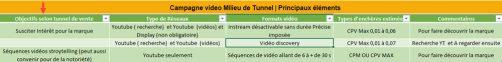 Campagne video milieu de tunnel