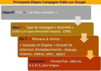 Principales etapes campagnes vidéo sur Google