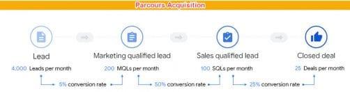 Principes du parcours clients et modèle de qualification du prospect au client