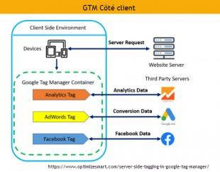 gtm cote client version classique
