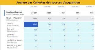 Analyse par cohortes des sources acquisition