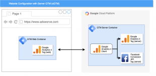 Principes Google tag manager