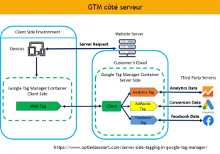 GTM server-side-tagging-Server-side-container